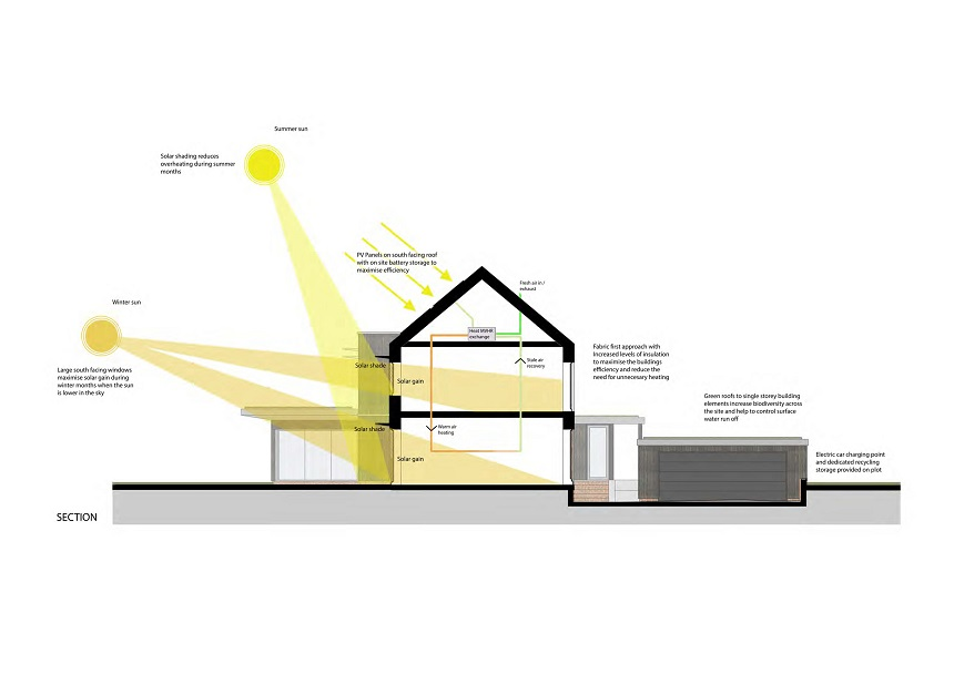 Above: Shows proposed sustainability diagram for Zero Carbon homes